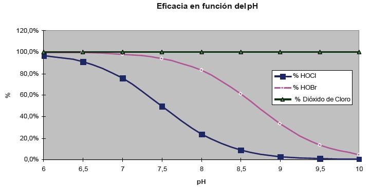 dioxido-de-cloro-ph